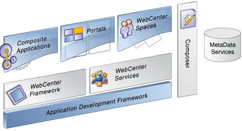 WebCenter Portal 11.1.1.8