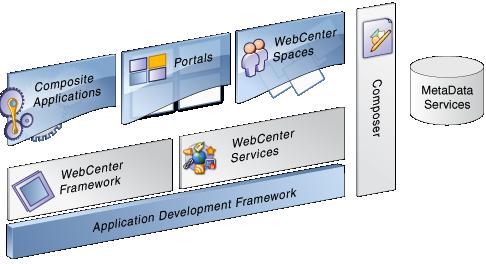WebCenter Portal 11.1.1.8