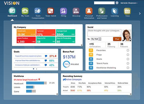 Oracle Bulut Servisleri - İnsan Kaynakları Yönetimi
