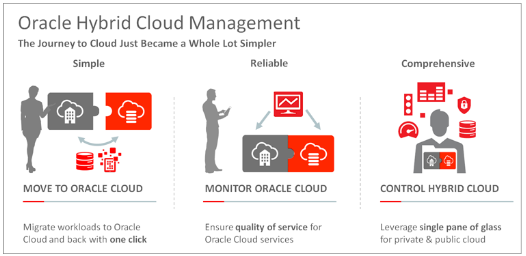 Oracle Enterprise Manager Hybrid Cloud Management www.fatihtufekcioglu.com